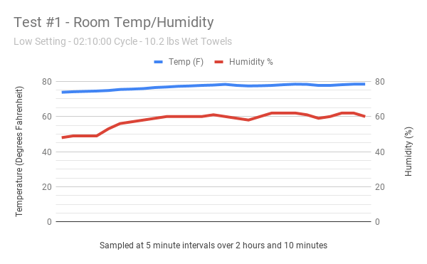 Test #1 low setting - temperature and humidity graph