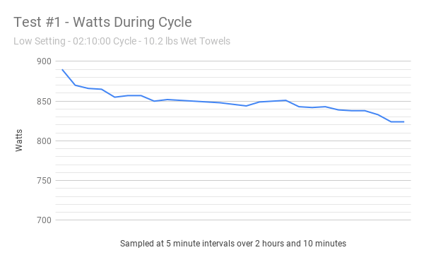Test #1 low setting - watts during cycle graph